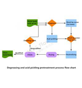 Nolifrit Detail Explanation on Enamel Pretreatment
